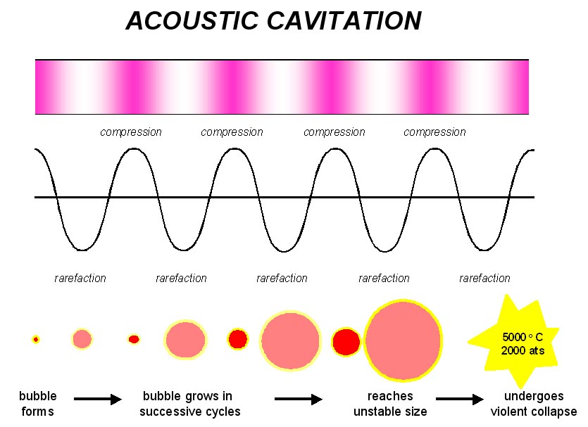 Generation of an acoustic bubble