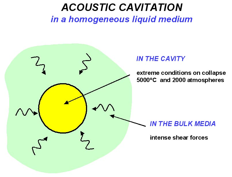 Acoustic cavitation in a homogeneous liquid