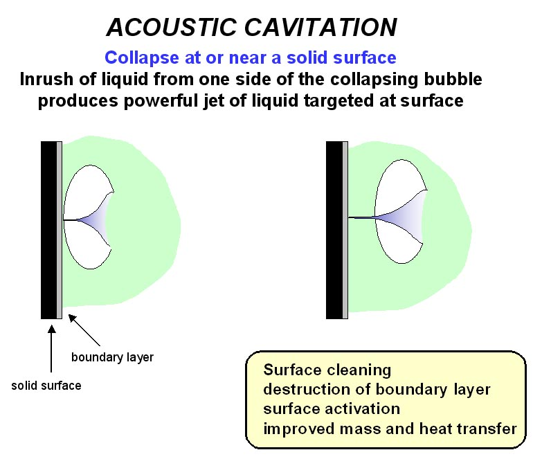 Cavitation bubble collapse at or near a solid surface