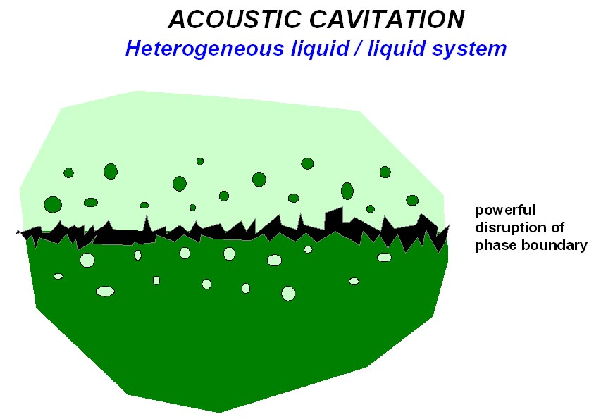 Cavitation effects in a heterogeneous liquid/liquid system