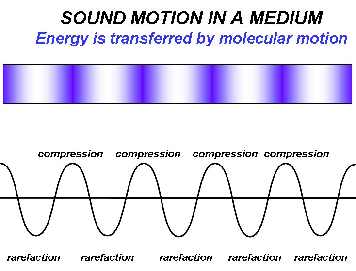 Sound transmission through a medium