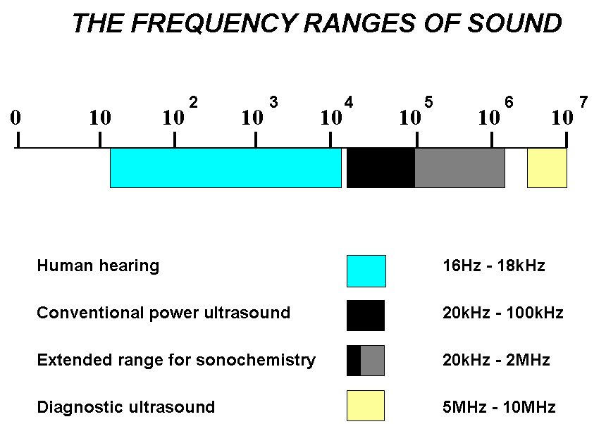 Frequency ranges of sound